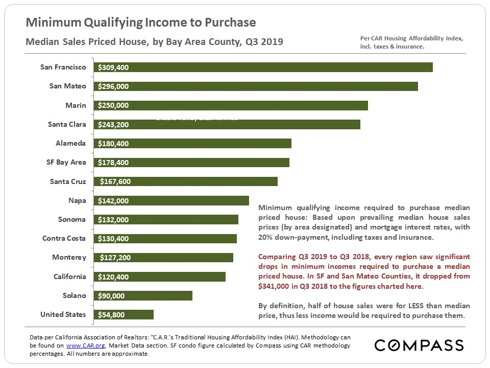 minimum-qualifying-income-to-purchase-SF-home.1576679923332