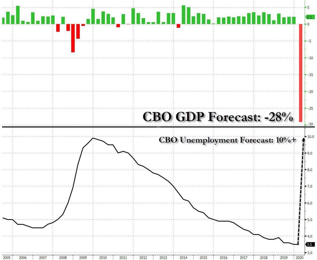CBO forecast pandemic