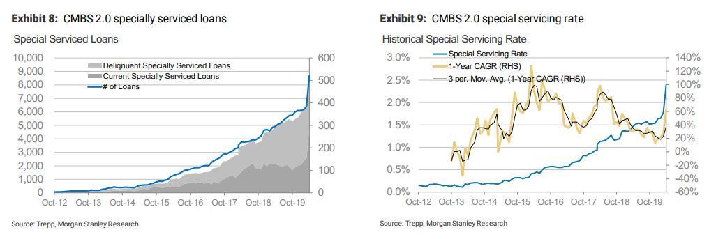 cmbs rate by vintage