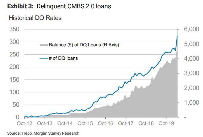 DQ loans_0