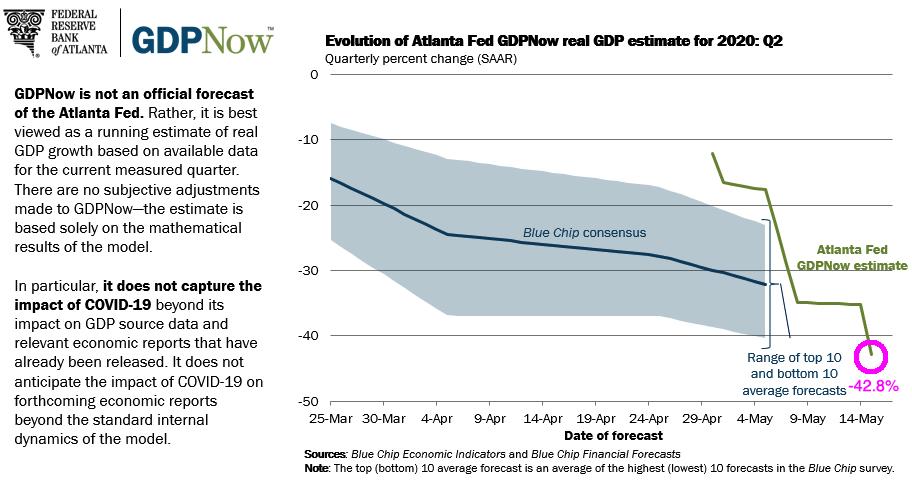 gdpnow-forecast-evolution (1)