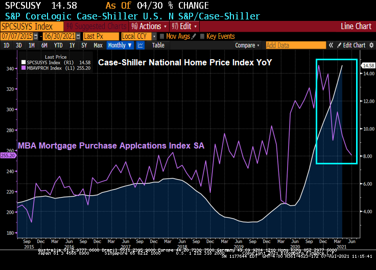 Mortgage Purchases